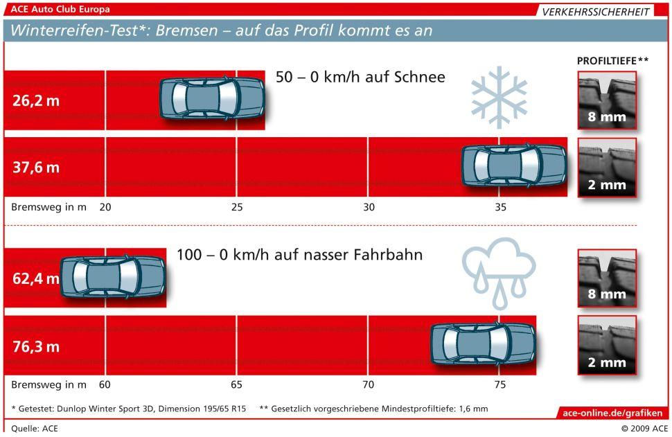 ACE_Grafik_Bremsweg_Winter