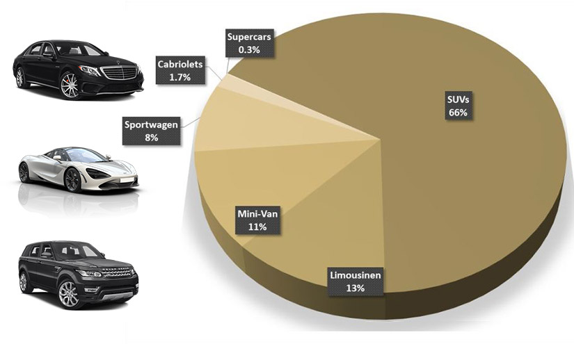 Luxury car registrations content